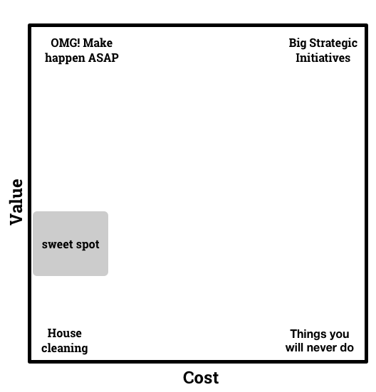 value x cost grid